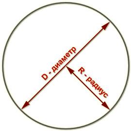Как вычислить площадь круга