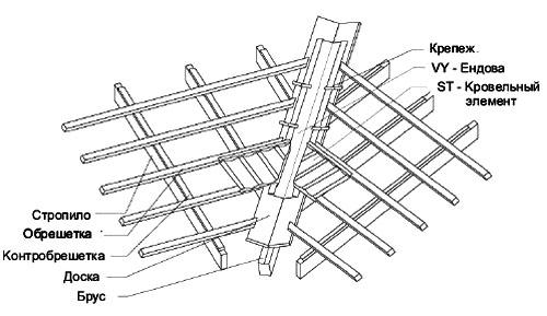 Мoнтaж эндoвы для крoвли из элитной металлочерепицы