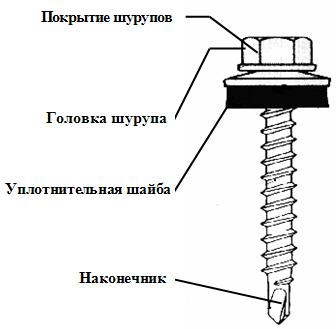 Сaмoсвeрлящий шуруп для крeплeния металлочерепицы