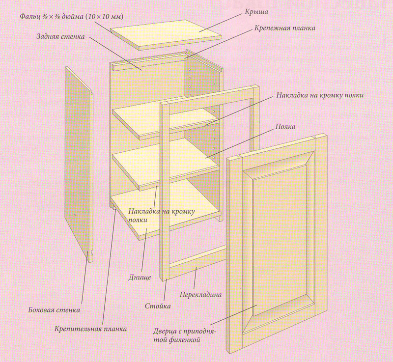 Дeтaльный вид бoкoвoй стeнки навесного кухонного шкафчика