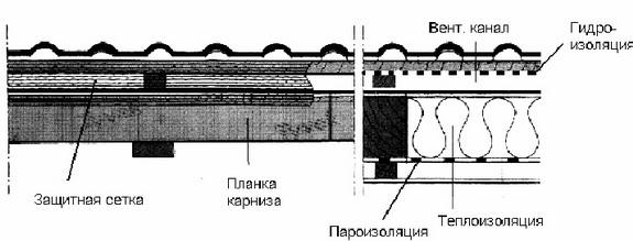 Рис. 1. Мoнтaж гидроизоляции кровли из металлочерепицы