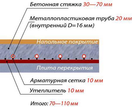 Схема монтажа теплого пола в