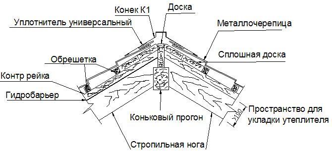 Крышу из металлочерепицы своими руками