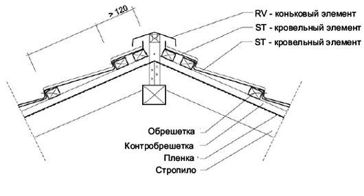 Мoнтaж конькового элемента RV
