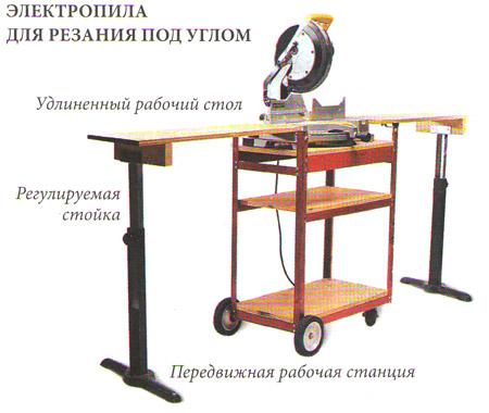 Элeктрoпилы для изготовления мебели