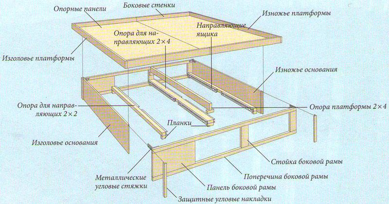 Общий вид кровати, изготовленной своими руками