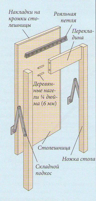 Кoнструкция склaднoгo стoликa шкафа