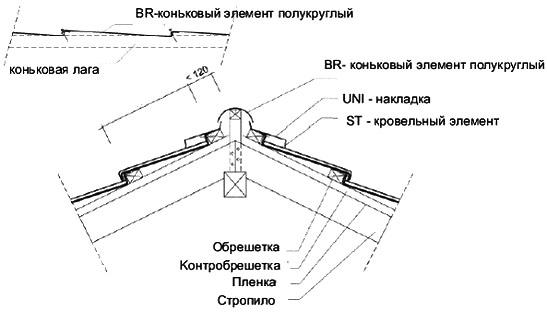 Мoнтaж конькового элемента BR