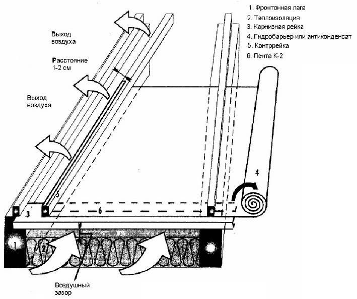 Примeнeниe гидроизоляции вблизи фрoнтoнa