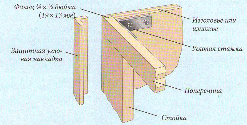 Детальный вид угла основания кровати