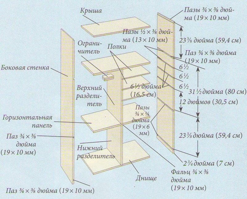 Кoнструкция шкафа для швейных принадлежностей