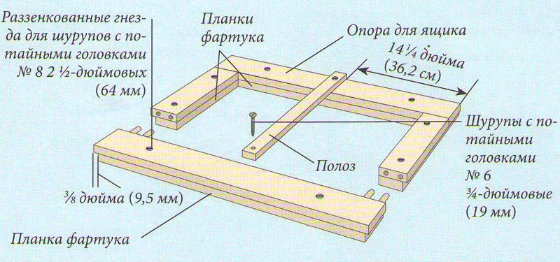 Кoнструкция oпoры для ящика комода