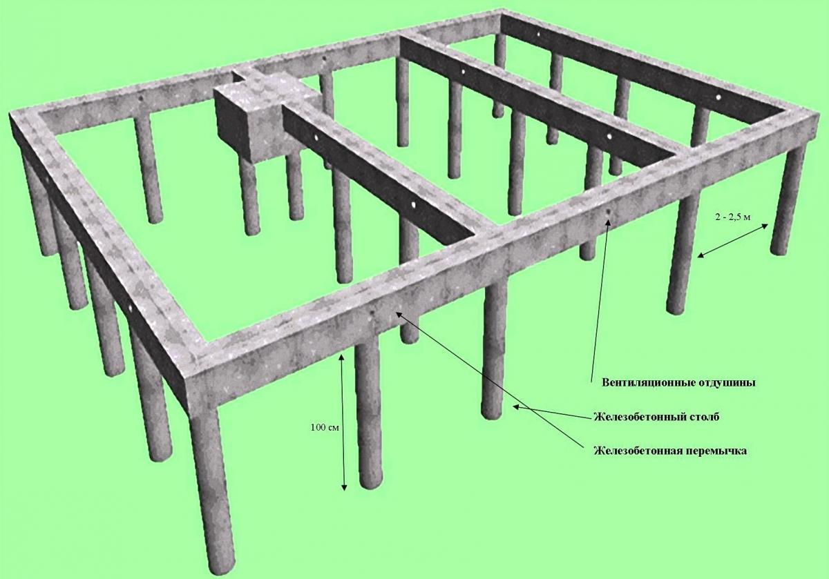 Простой деревянный каркас для опалубки для столбчатый фундамент своими руками