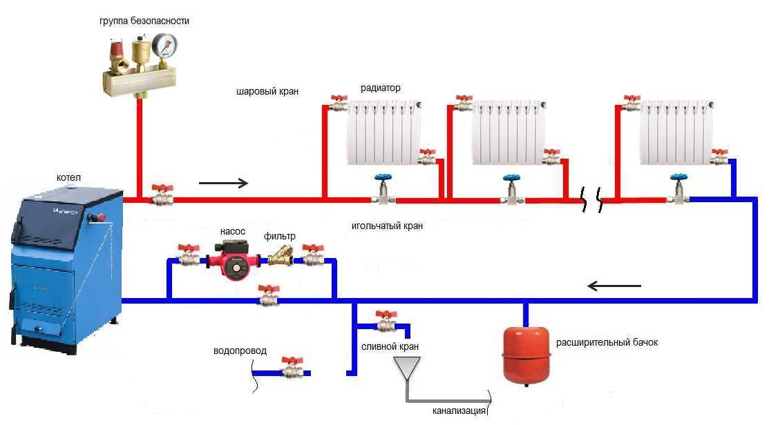 Как сделать закрытую систему отопления своими руками