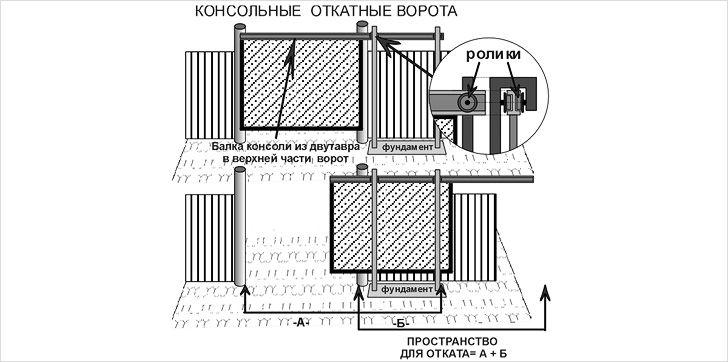 Консольные ворота своими руками чертежи схемы 8
