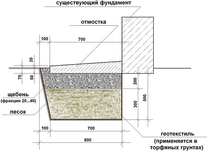 Как сделать бетон на отмостку