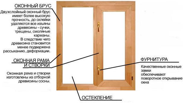 Как сделать простые окна своими руками