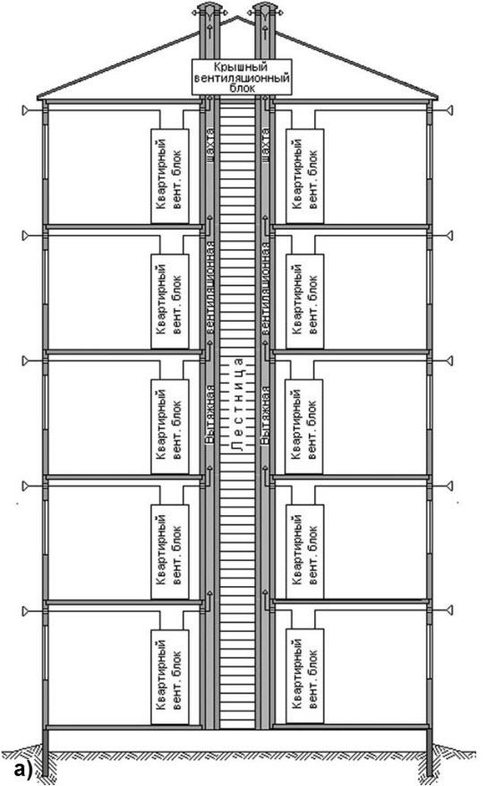 Схемы вентиляции в пятиэтажном доме