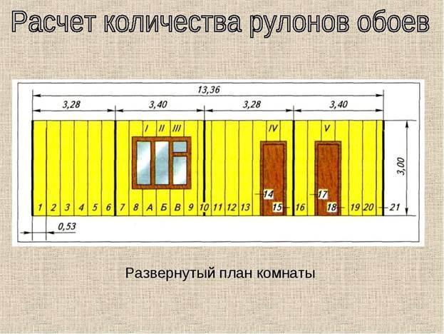 Как посчитать сколько обоев нужно на комнату