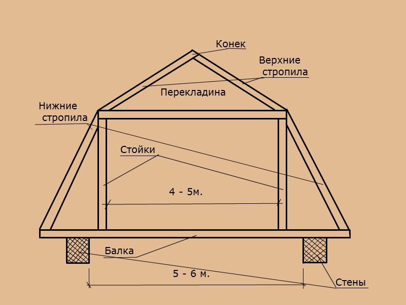 мансардная крыша своими руками пошагово фото