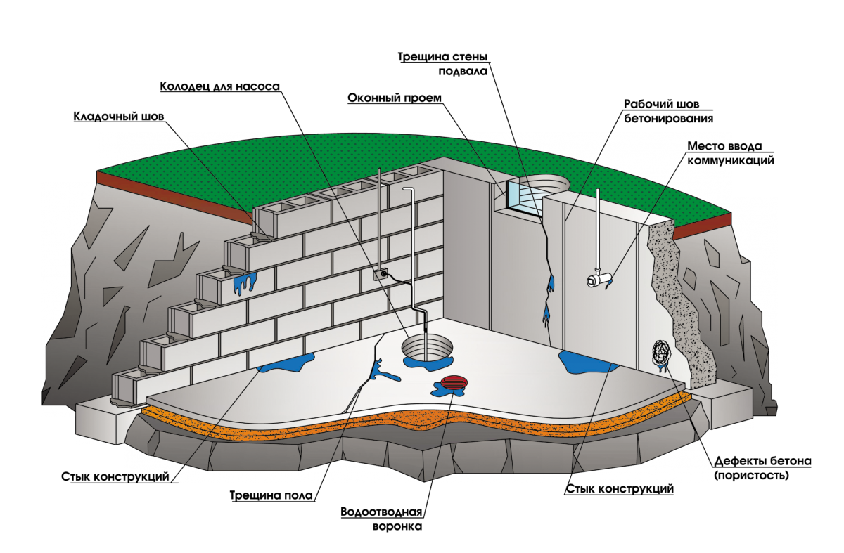 Гидроизоляция цоколя изнутри от грунтовых вод своими руками