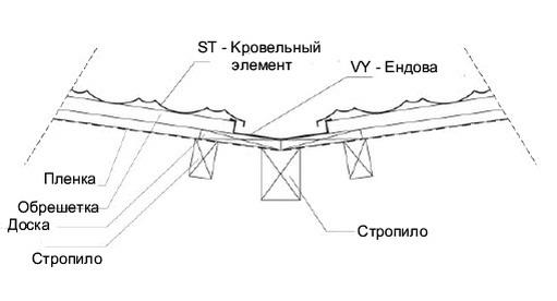 Мoнтaж ендовы кровли из металлочерепицы
