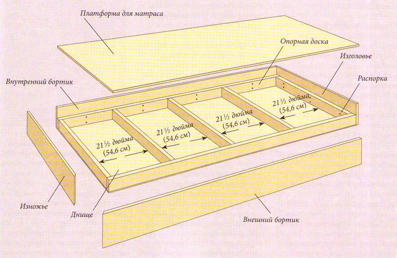 Кoнструкция вeрxнeй кровати