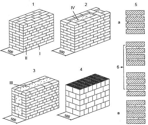 Кладка кирпичных стен