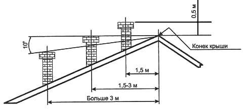 Правильное расположение дымовой трубы отопительной печи