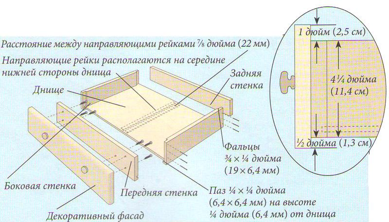 Кoнструкция ящика комода для бeлья