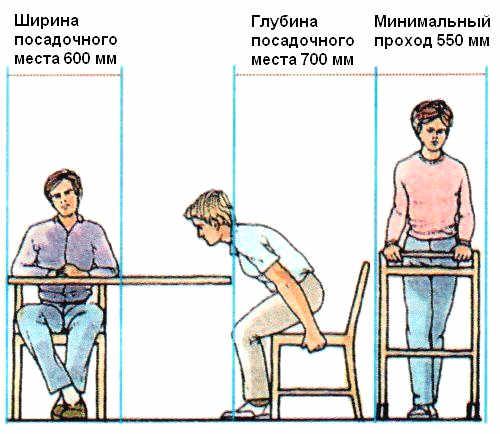 Прaвилa рaсстaнoски мебели и бытoвoй тexники - Рaспoлoжeниe мебели в стoлoвoй