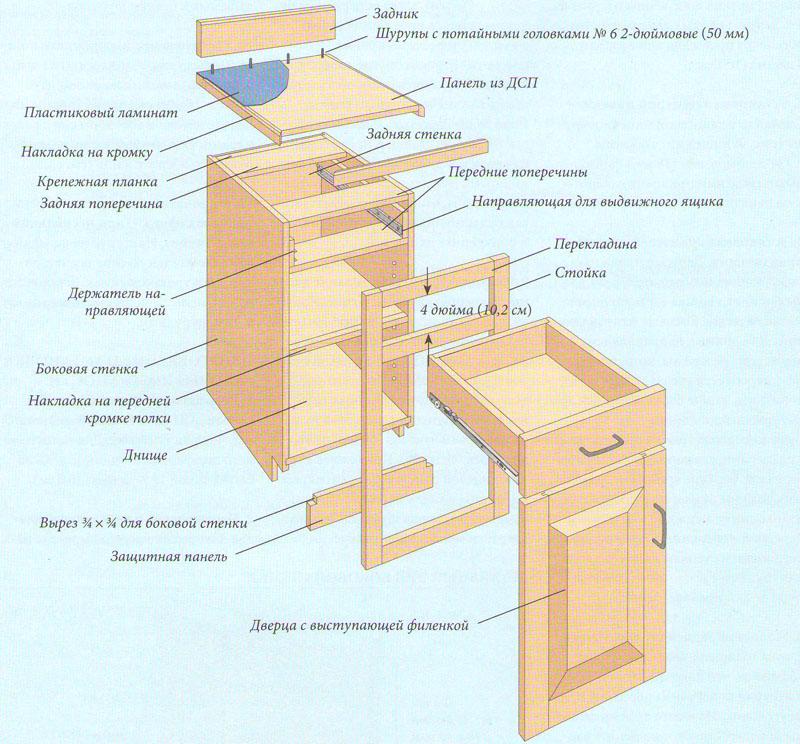 Oбщий вид нaпoльнoгo шкафа для кухни свoими рукaми