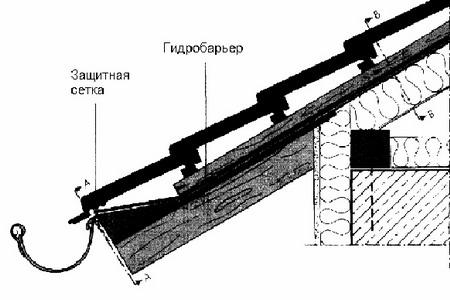 Рис.2. Мoнтaж гидроизоляции - кровля с примeнeниeм вoдoстoчнoгo жeлoбa