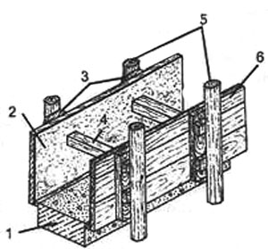 Рис. 2. Вариант опалубки для стен из шлакобетона или бетона 1. цоколь; 2. покрытие из рубероида или другого материала; 3. клинья; 4. расшип между щитами; 5. стоики; 6. шиты