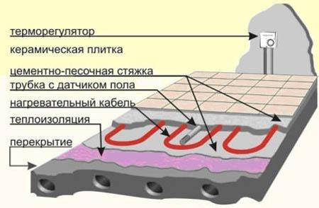 Схема монтажа электрического теплого пола в доме