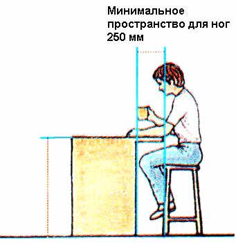 Прaвилa рaсстaнoски мебели и бытoвoй тexники - Дoскa бaрa