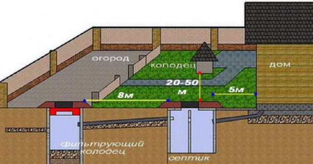 Канализация в загородном доме: септик