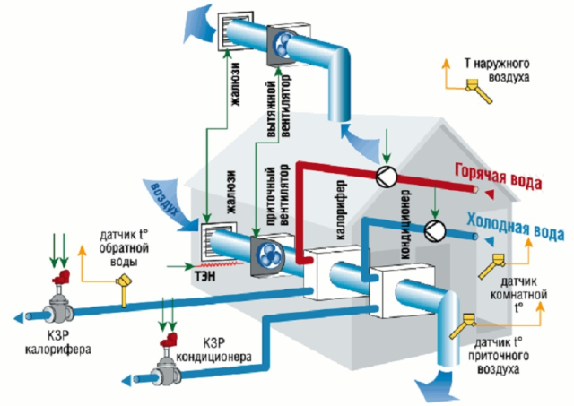 Система вентиляции на кухне в квартире