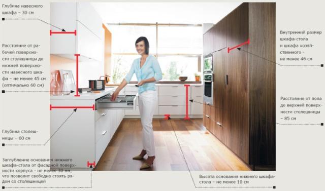 Размеры кухонного гарнитура