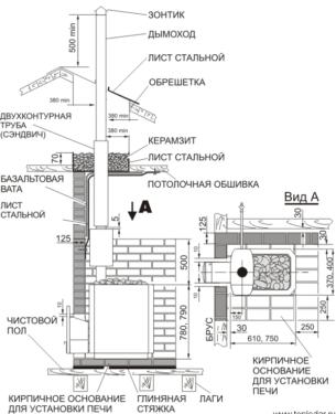 Баня в подвале частного дома: проекты, плюсы и минусы