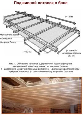 Как в бане сделать потолок