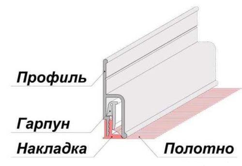 Гарпунная система крепления натяжных потолков