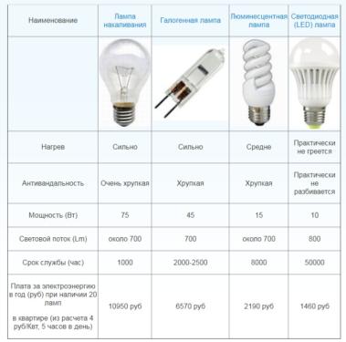 Мощность лампы накаливания, светодиодных и энергосберегающих ламп