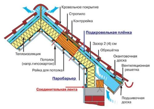 Дом без потолка под крышу