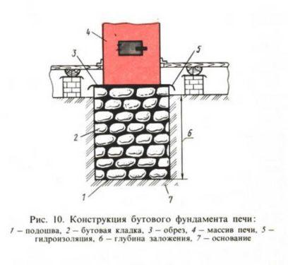 Фундамент под печку в бане