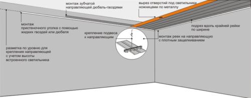 Монтаж реечного потолка своими руками - инструкция, видео