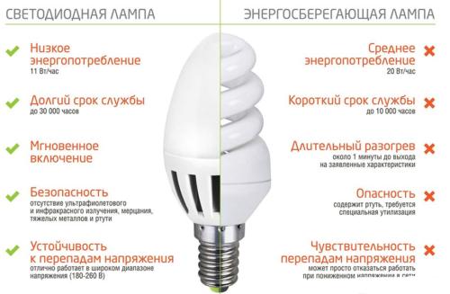 Что лучше - светодиодная или энергосберегающая лампа