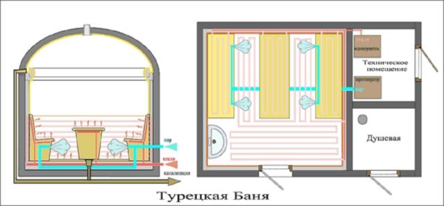 Строительство турецкой бани