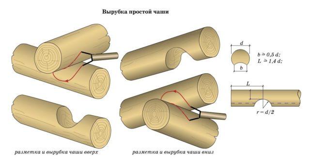 Срубы бань из бревна и профилированного бруса