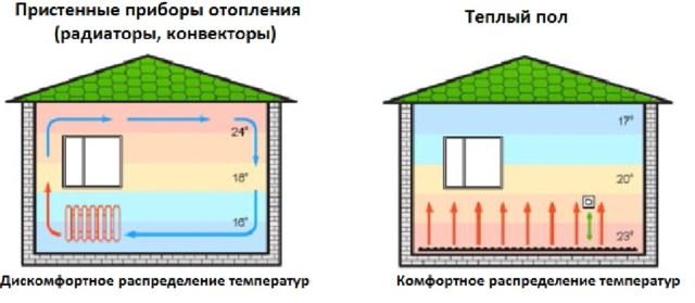 Как в бане сделать теплый пол